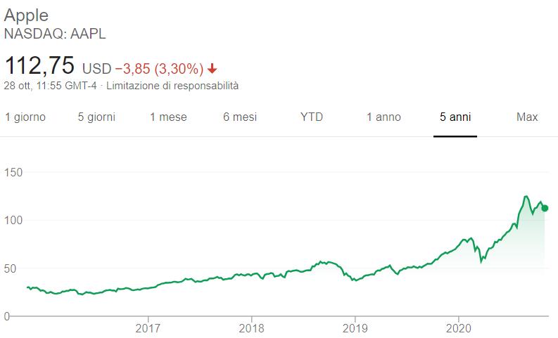 Comprare azioni Apple grafico