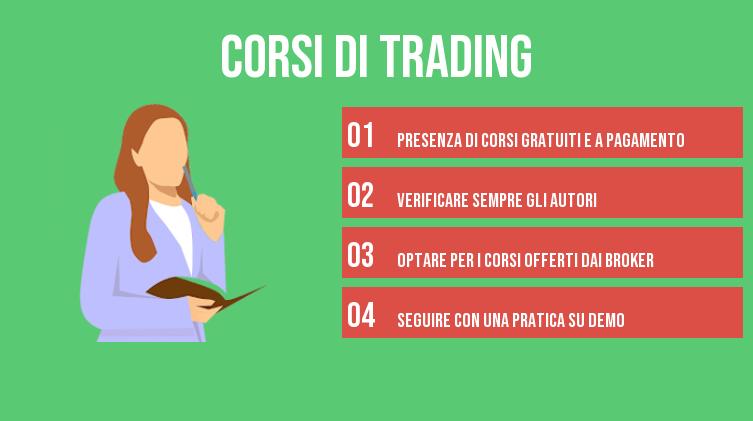 migliori corsi di trading online