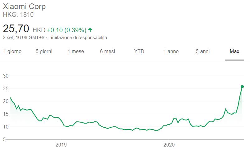 Comprare azioni Xiaomi grafico