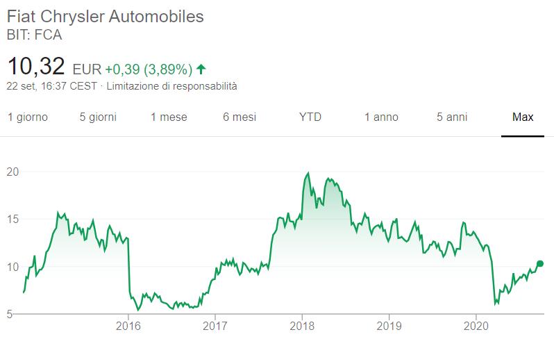 Comprare azioni FCA grafico