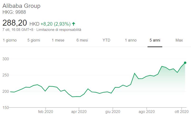Comprare azioni Alibaba grafico