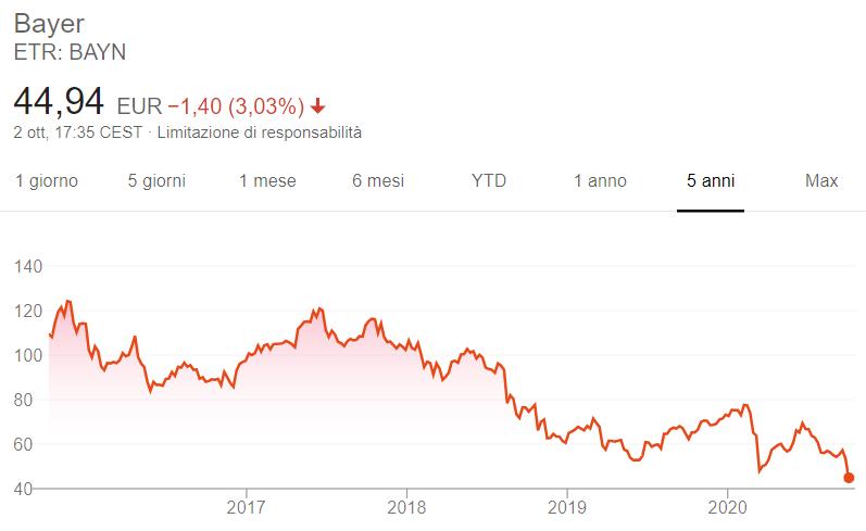 Comprare azioni Bayer grafico
