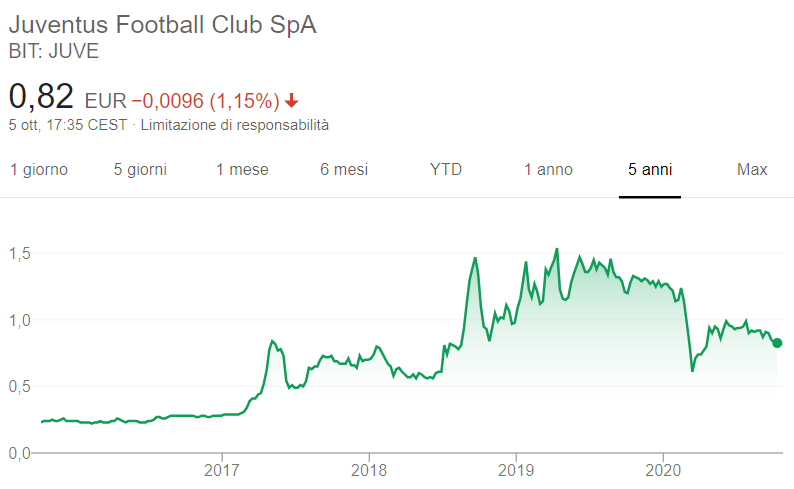 Comprare azioni Juventus grafico