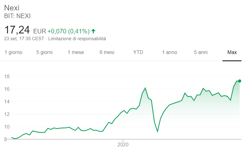 Comprare azioni Nexi grafico