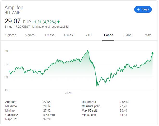 comprare azioni amplifon previsioni