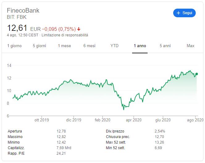 comprare azioni finecobank previsioni