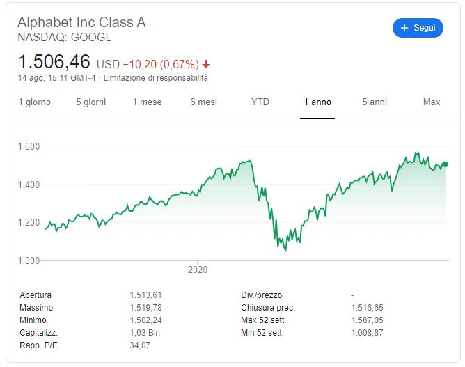 comprare azioni google previsioni