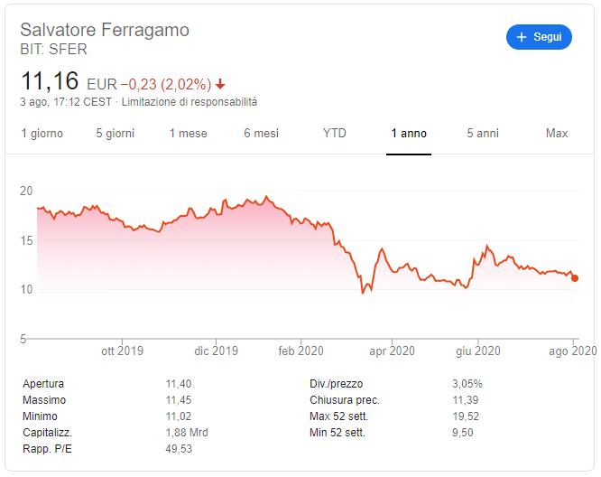 comprare azioni ferragamo previsioni