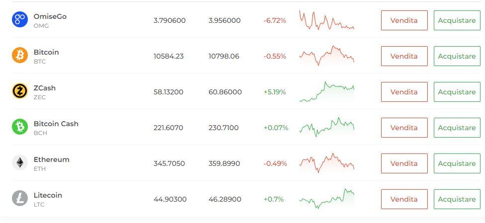 comprare bitcoin con iq option