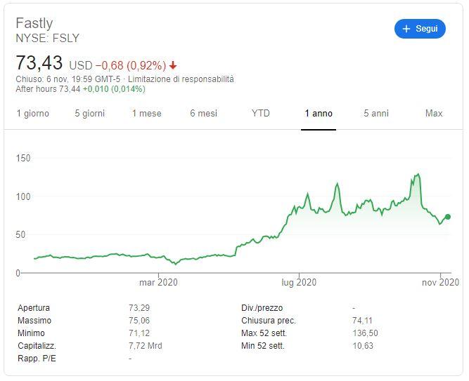 comprare azioni fastly previsioni